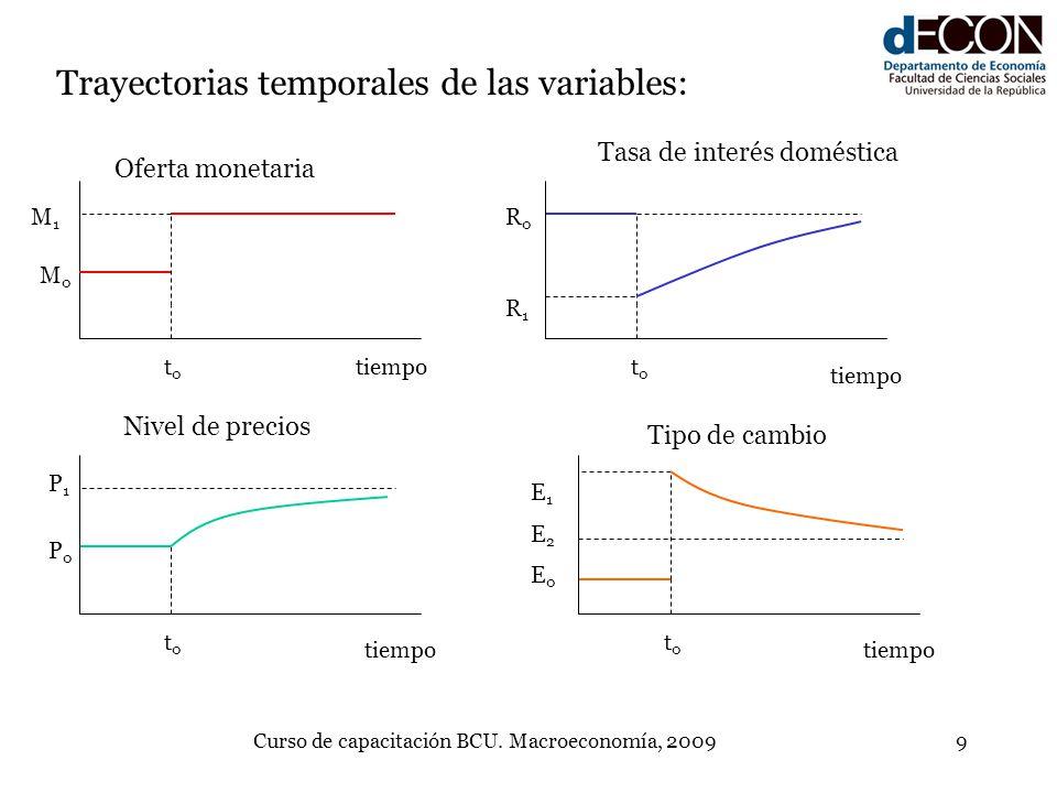 Curso de capacitación BCU. Macroeconomía, 20099 Trayectorias temporales de las variables: tiempot0t0 M0M0 M1M1 Oferta monetaria Tasa de interés domést