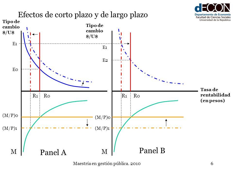 Maestría en gestión pública. 20106 R0R0 (M/P)0 M Tipo de cambio $/U$ Efectos de corto plazo y de largo plazo Tasa de rentabilidad (en pesos) R1R1 M Ti