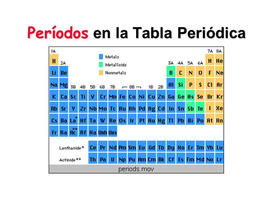 Tabla Periódica Dimitri Mendeleiev desarrolló la moderna Tabla Periódica de los elementos.