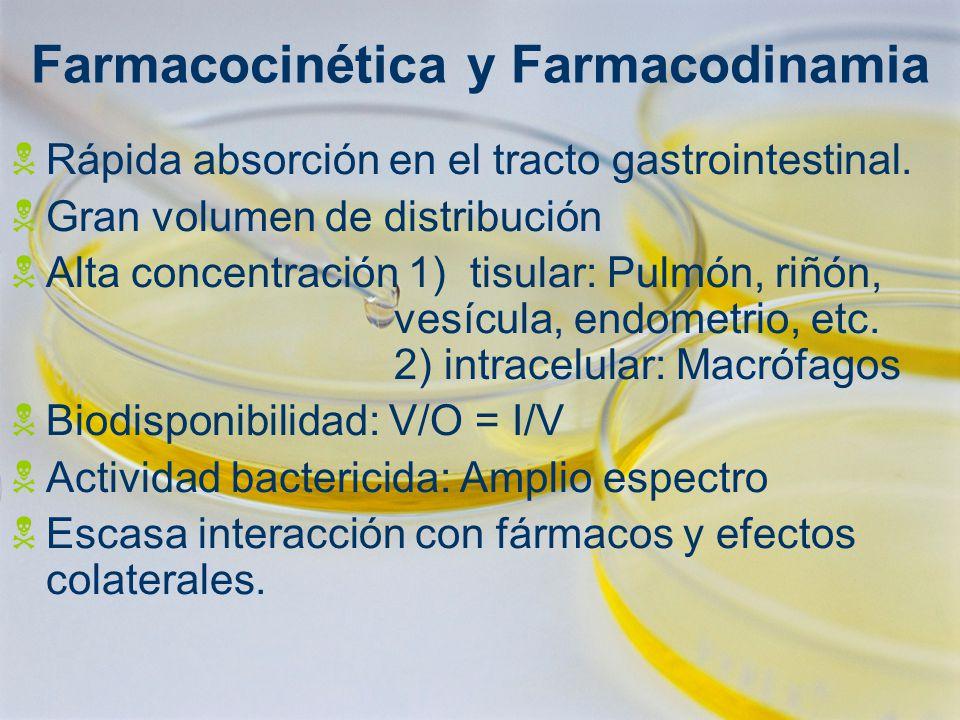 Farmacocinética y Farmacodinamia Rápida absorción en el tracto gastrointestinal. Gran volumen de distribución Alta concentración 1) tisular: Pulmón, r