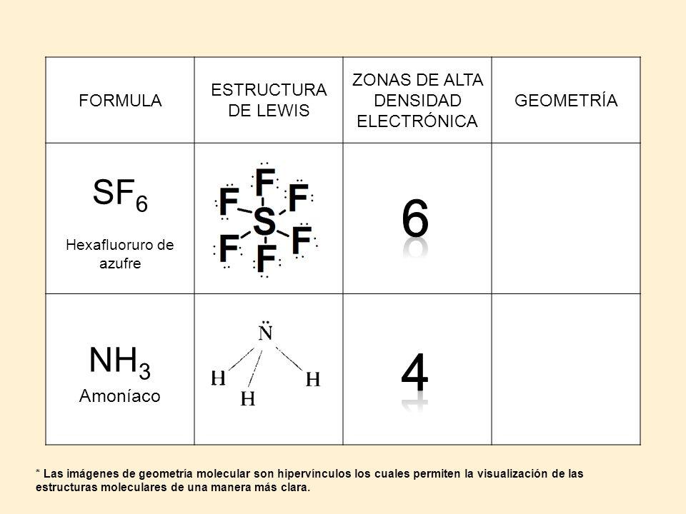 FORMULA ESTRUCTURA DE LEWIS ZONAS DE ALTA DENSIDAD ELECTRÓNICA GEOMETRÍA SF 6 Hexafluoruro de azufre BIPIRAMIDE DE BASE CUADRADA NH 3 Amoníaco PIRAMID