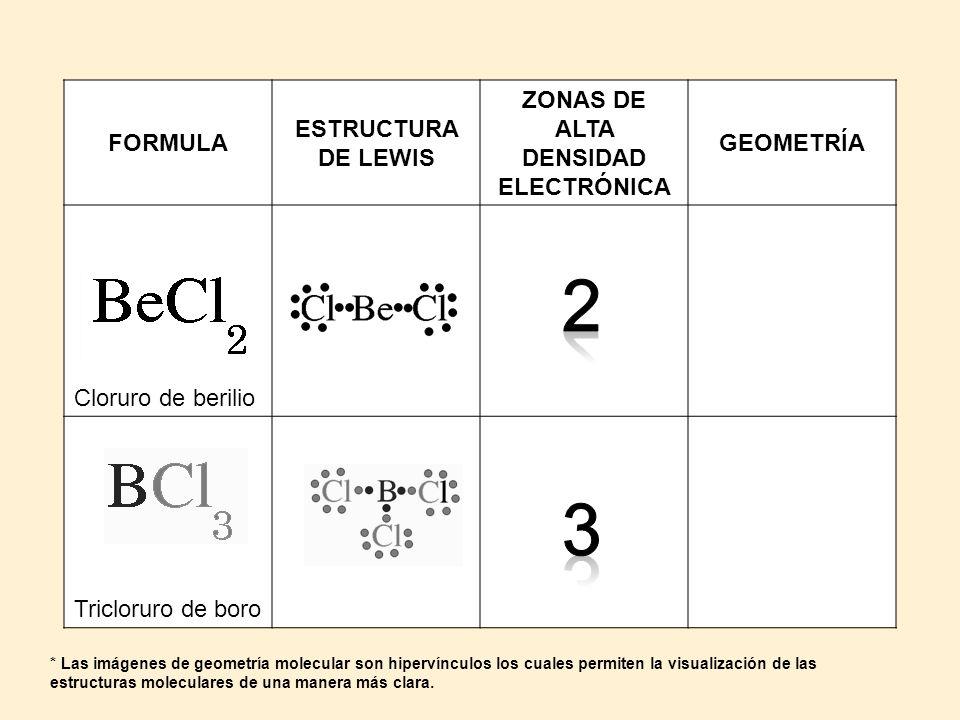 FORMULA ESTRUCTURA DE LEWIS ZONAS DE ALTA DENSIDAD ELECTRÓNICA GEOMETRÍA Cloruro de berilio LINEAL Tricloruro de boro TRIGONAL PLANA * Las imágenes de geometría molecular son hipervínculos los cuales permiten la visualización de las estructuras moleculares de una manera más clara.