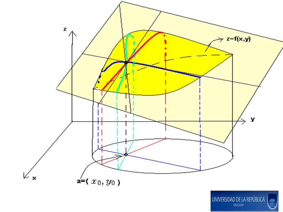TEOREMA del VALOR MEDIO del Cálculo Diferencial (para funciones reales) Sea definida en un abierto D.