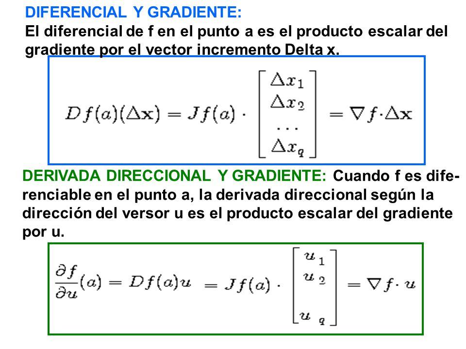 PROPIEDADES DEL GRADIENTE: (cuando f es diferenciable) 1.La derivada direccional según u (pendiente de la gráfica en la dirección u) es nula si y solo si u es ortogonal al vector gradiente de f.