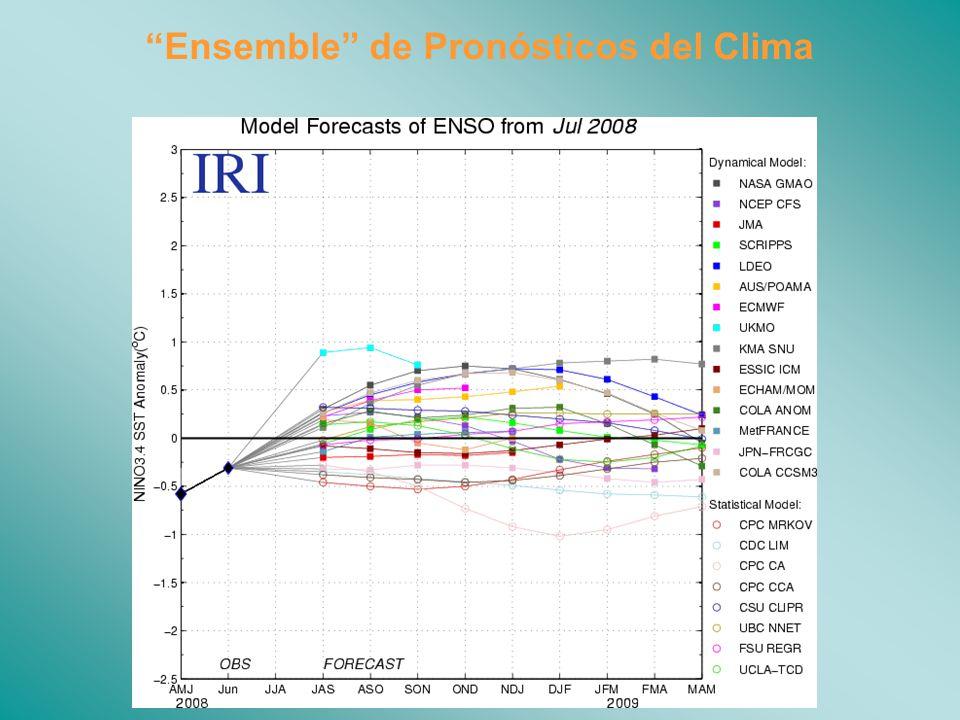 Ensemble de Pronósticos del Clima