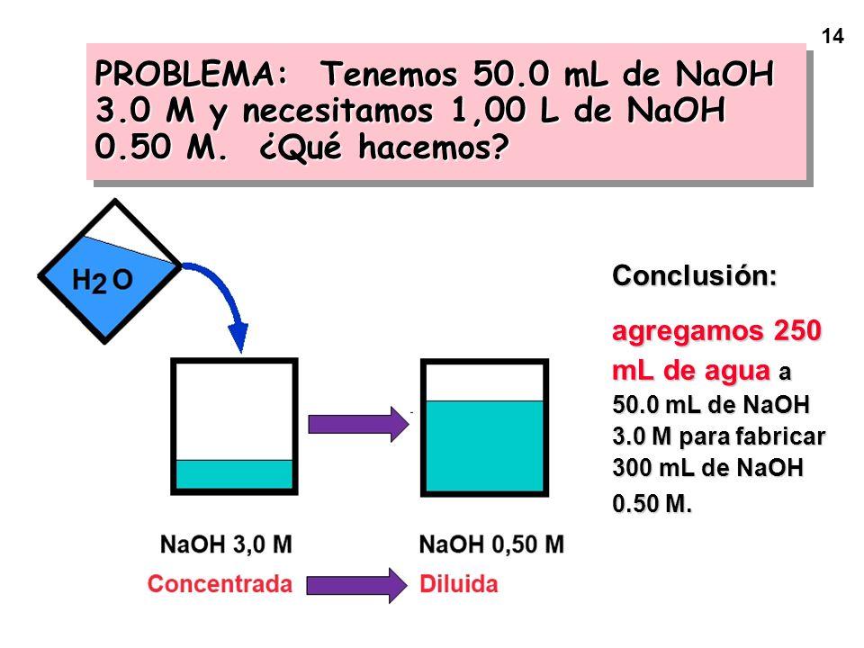 14 Conclusión: agregamos 250 mL de agua a 50.0 mL de NaOH 3.0 M para fabricar 300 mL de NaOH 0.50 M. PROBLEMA: Tenemos 50.0 mL de NaOH 3.0 M y necesit