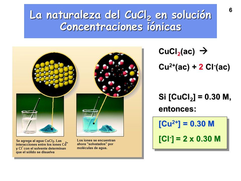 6 La naturaleza del CuCl 2 en solución Concentraciones iónicas CuCl 2 (ac) CuCl 2 (ac) Cu 2+ (ac) + 2 Cl - (ac) Si [CuCl 2 ] = 0.30 M, entonces: [Cu 2