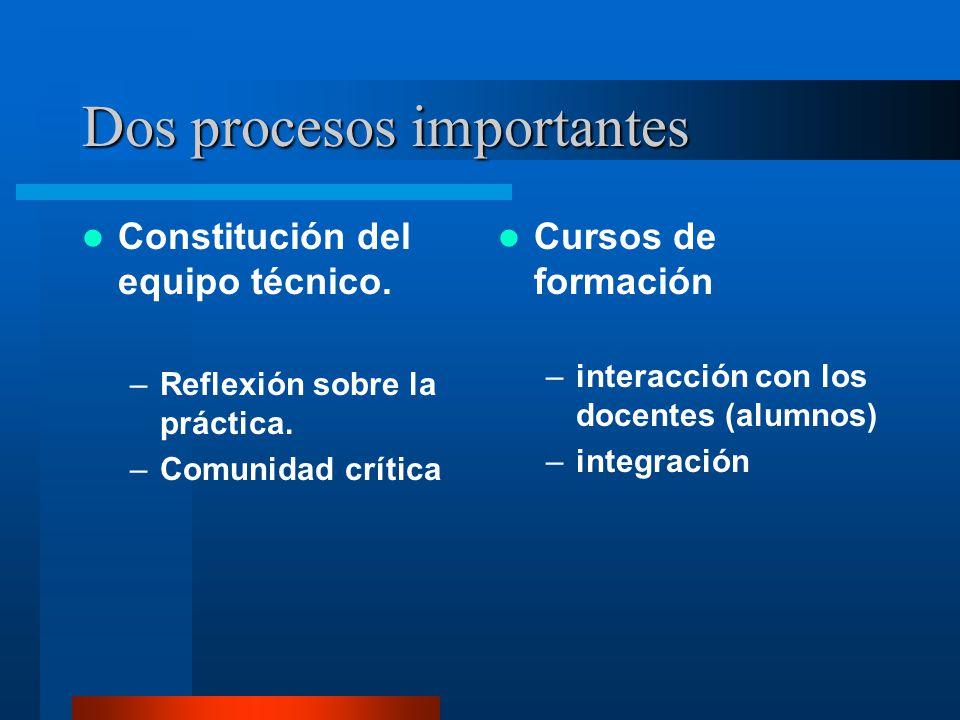 Dos procesos importantes Constitución del equipo técnico. –Reflexión sobre la práctica. –Comunidad crítica Cursos de formación –interacción con los do