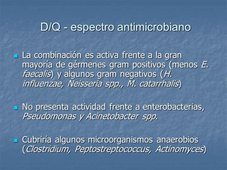 D/Q - espectro antimicrobiano La combinación es activa frente a la gran mayoría de gérmenes gram positivos (menos E. faecalis) y algunos gram negativo
