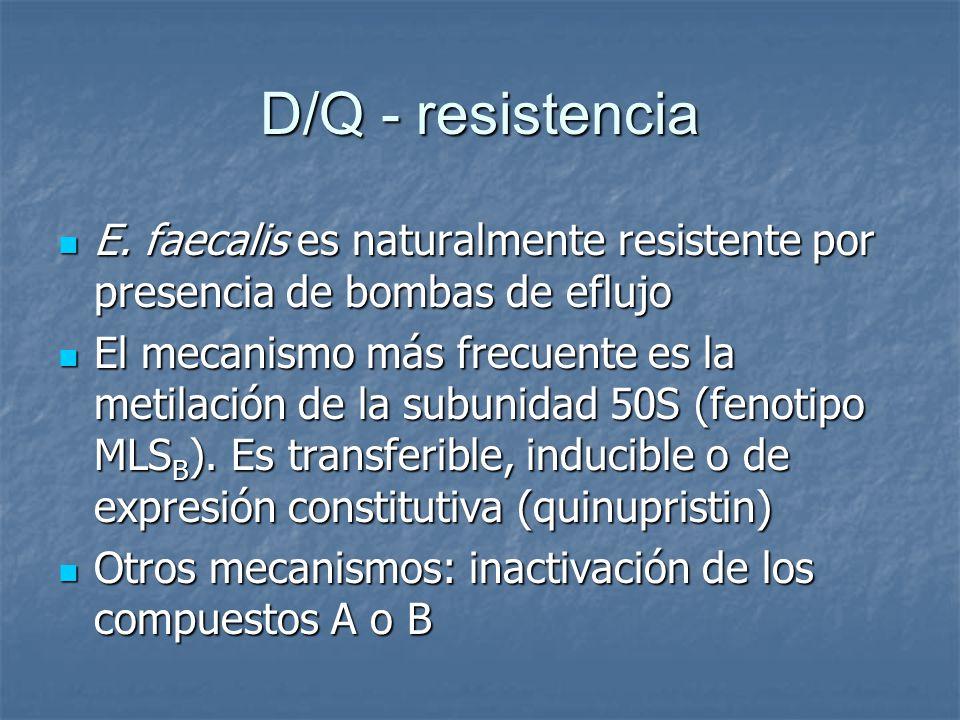 D/Q - resistencia E. faecalis es naturalmente resistente por presencia de bombas de eflujo E. faecalis es naturalmente resistente por presencia de bom