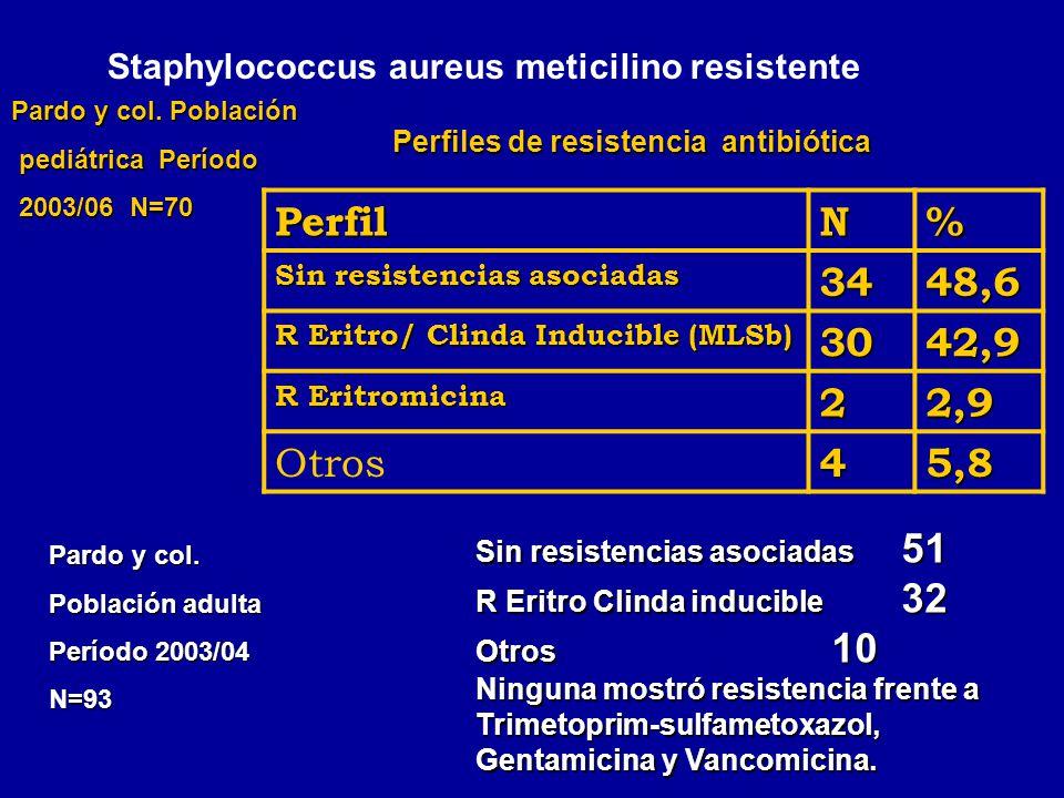 Sin resistencias asociadas 51 R Eritro Clinda inducible 32 Otros 10 Ninguna mostró resistencia frente a Trimetoprim-sulfametoxazol, Gentamicina y Vanc