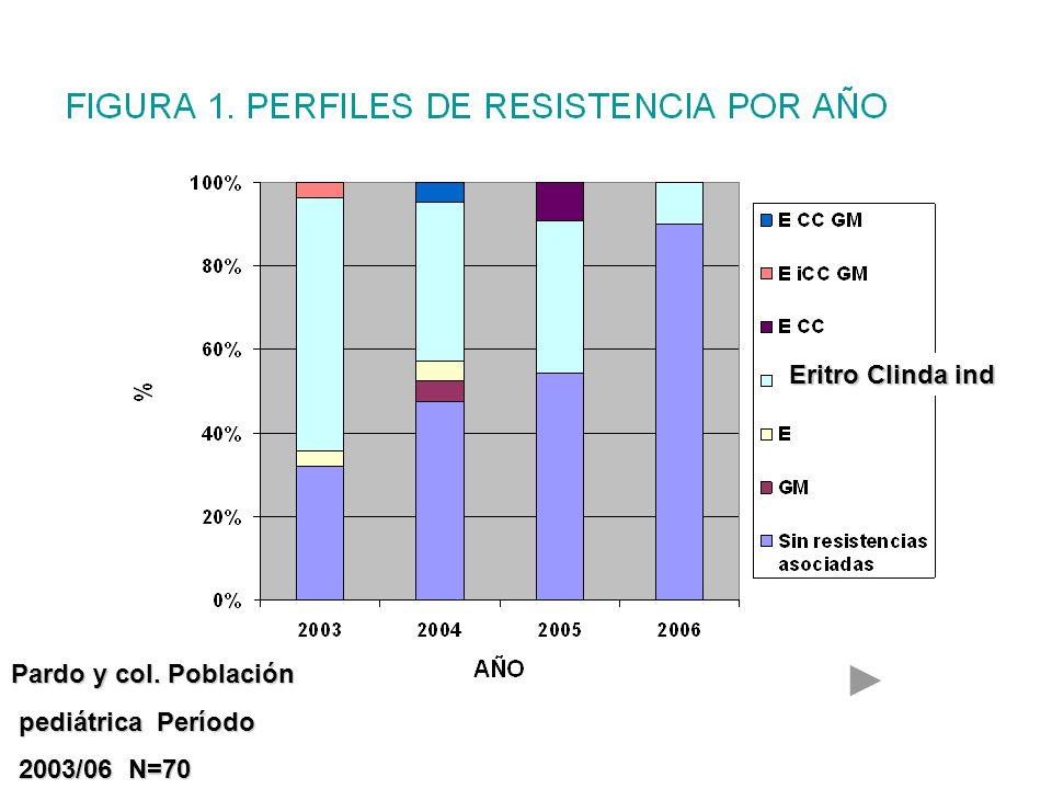 Pardo y col. Población pediátrica Período pediátrica Período 2003/06 N=70 2003/06 N=70 Eritro Clinda ind