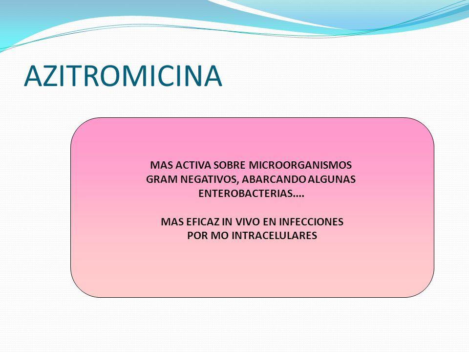 AZITROMICINA MAS ACTIVA SOBRE MICROORGANISMOS GRAM NEGATIVOS, ABARCANDO ALGUNAS ENTEROBACTERIAS.... MAS EFICAZ IN VIVO EN INFECCIONES POR MO INTRACELU