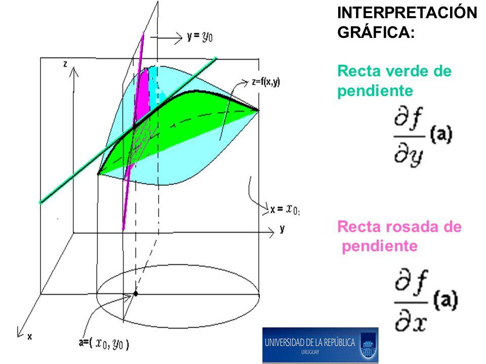 INTERPRETACIÓN GRÁFICA: Recta verde de pendiente Recta rosada de pendiente