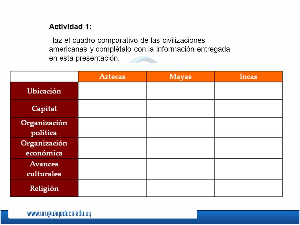 Actividad 1: Haz el cuadro comparativo de las civilizaciones americanas y complétalo con la información entregada en esta presentación.