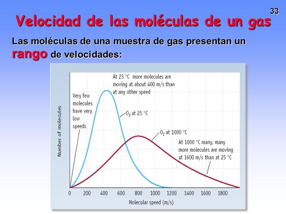 32 Donde u es la velocidad y M es la masa molar. u aumenta con Tu aumenta con T u disminuye con Mu disminuye con M Ecuación de Maxwell TEORÍA CINÉTICA