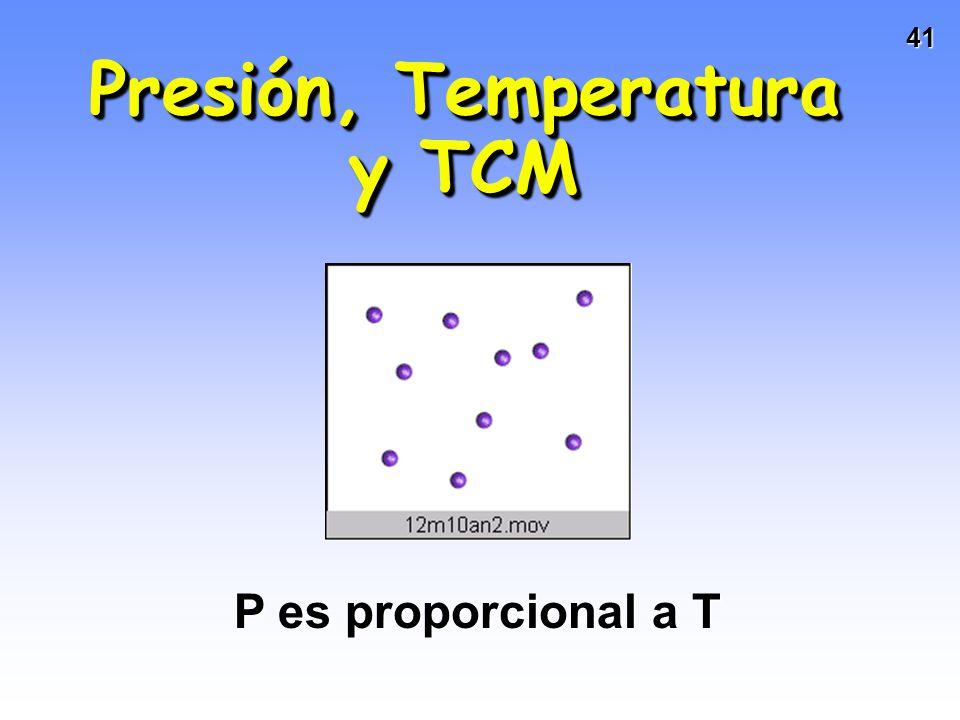 40 Hipótesis de Avogadro y TCM P es proporcional a n