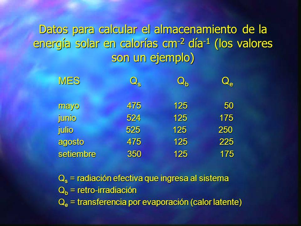 Reflexión Insolación Qs Retroirradiación Qb Evaporación Qe