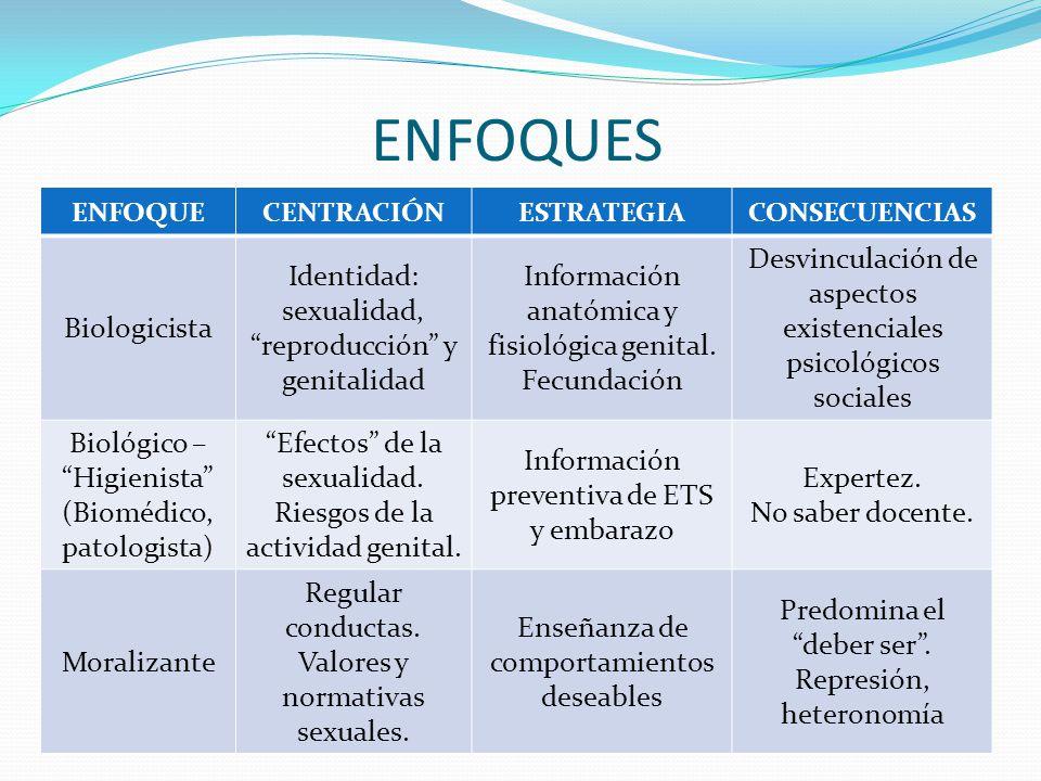 ENFOQUES ENFOQUECENTRACIÓNESTRATEGIACONSECUENCIAS Biologicista Identidad: sexualidad, reproducción y genitalidad Información anatómica y fisiológica g