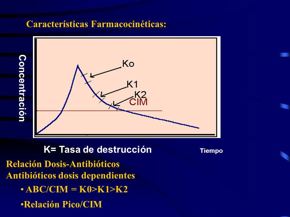 Características Farmacocinéticas: Concentración K= Tasa de destrucción Tiempo Relación Dosis-Antibióticos Antibióticos dosis dependientes ABC/CIM = K0>K1>K2 Relación Pico/CIM