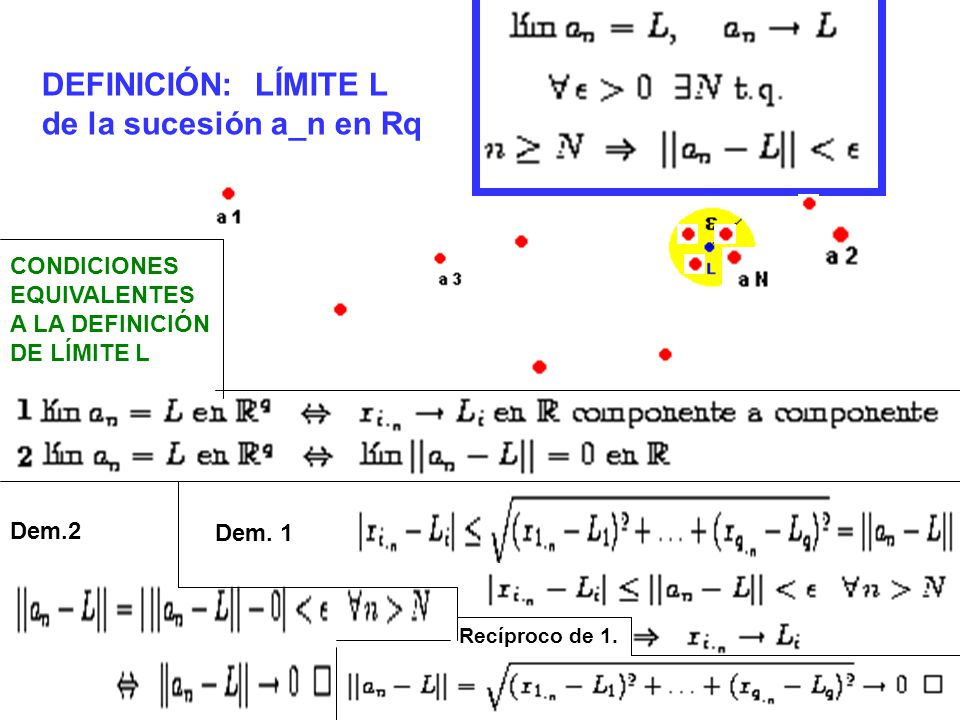 DEFINICIÓN: LÍMITE L de la sucesión a_n en Rq CONDICIONES EQUIVALENTES A LA DEFINICIÓN DE LÍMITE L Dem.2 Dem. 1 Recíproco de 1.