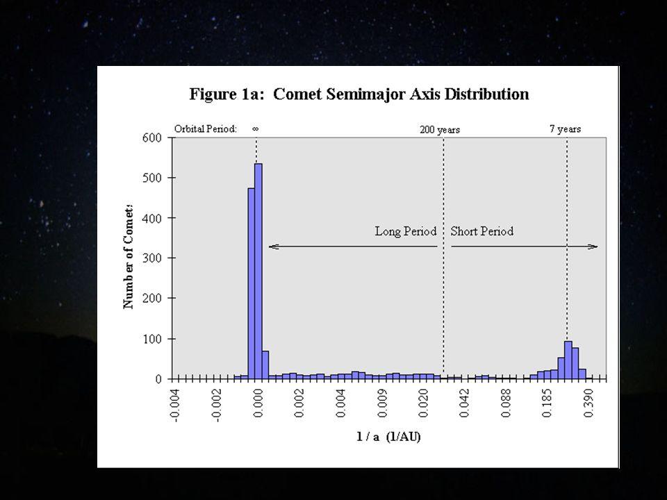 Tipos dinámicos de cometas Cometas de corto período ( menos de 200 años) Cometas de largo período (más de 200 años) Dentro de corto período Cometas de la familia de Júpiter Cometas tipo Halley Dentro de largo período Nuevos - vienen de la nube de Oort Viejos - ya han hecho pasajes por el SistemaSolar interior Cometas de la familia de Júpiter provienen del cinturón transneptuniano Cometas tipo Halley provienen de la nube de Oort