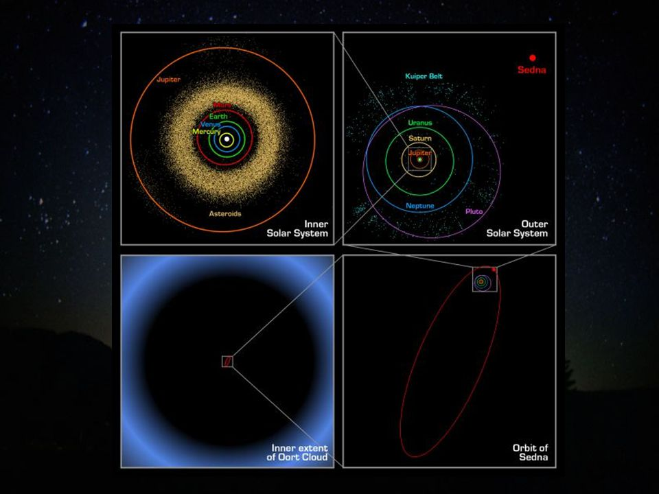Espectros de cometas