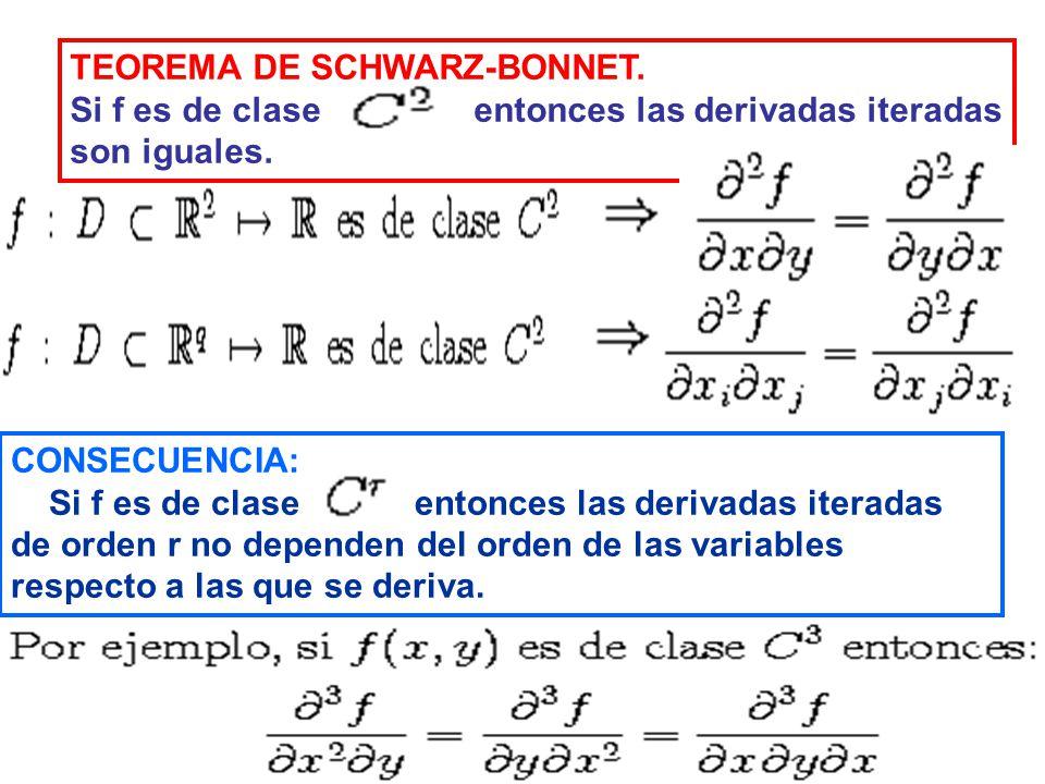 TEOREMA DE SCHWARZ-BONNET. Si f es de clase entonces las derivadas iteradas son iguales. CONSECUENCIA: Si f es de clase entonces las derivadas iterada