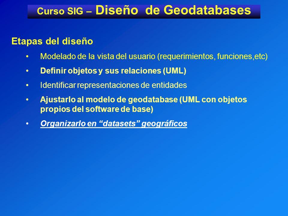 Curso SIG – Diseño de Geodatabases Etapas del diseño Modelado de la vista del usuario (requerimientos, funciones,etc) Definir objetos y sus relaciones (UML) Identificar representaciones de entidades Ajustarlo al modelo de geodatabase (UML con objetos propios del software de base) Organizarlo en datasets geográficos