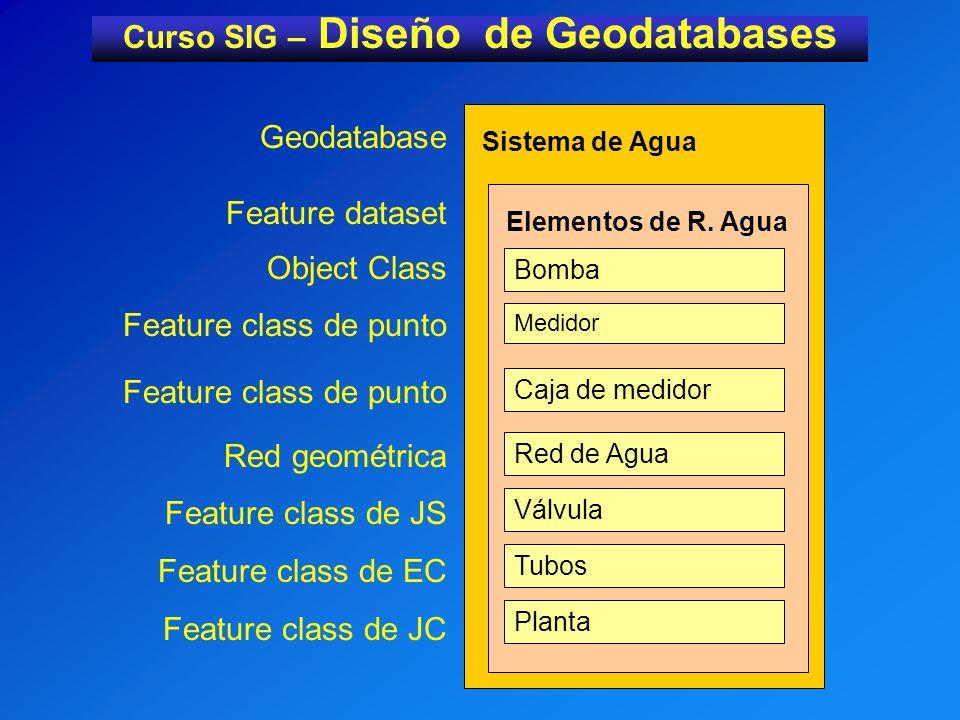 Curso SIG – Diseño de Geodatabases Sistema de Agua Elementos de R.