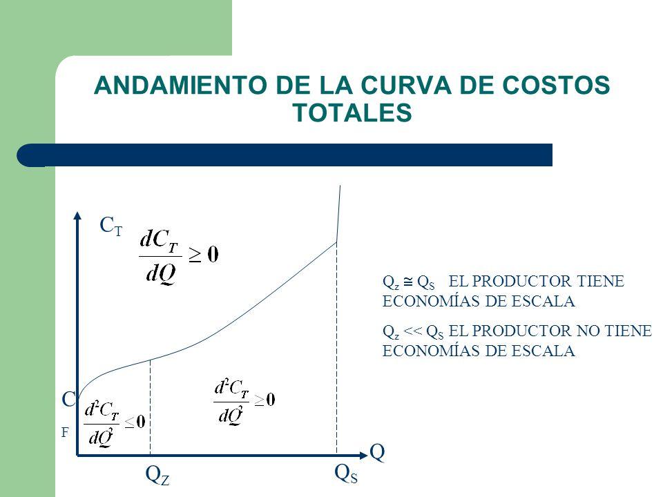 LA CURVA DE COSTOS TOTALES TÍPICA HIPÓTESIS BÁSICAS DEL ANDAMIENTO DE LOS COSTOS CON LA CANTIDAD 3.