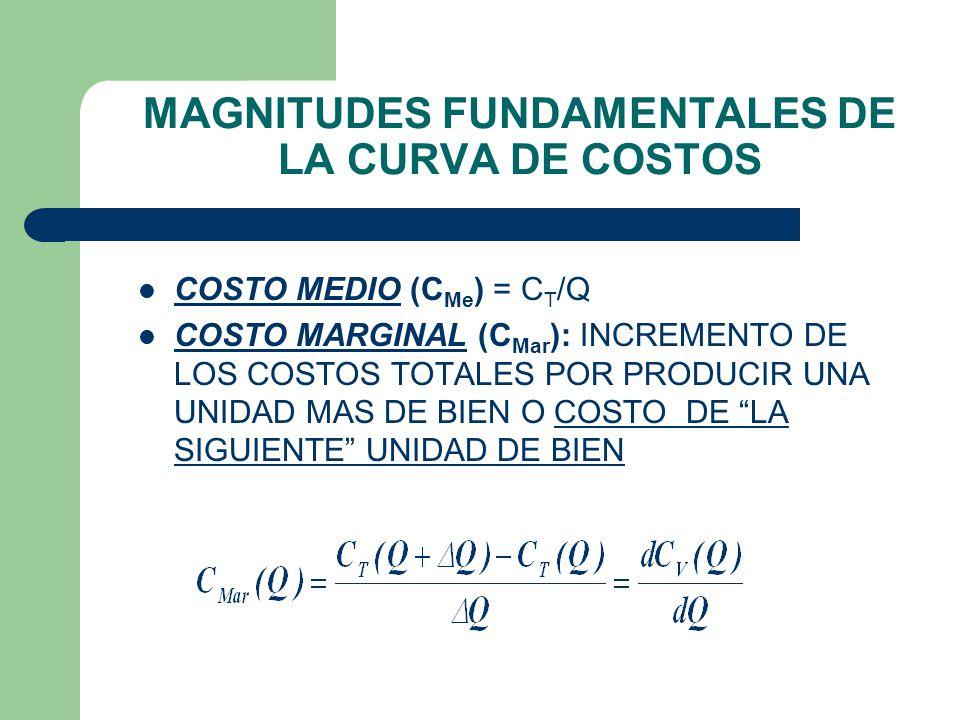 MAGNITUDES FUNDAMENTALES DE LA CURVA DE COSTOS COSTO FIJO (C F ): COSTO A PRODUCCIÓN NULA COSTO VARIABLE (C V (Q) ): COSTO POR PRODUCIR Q UNIDADES DE BIEN MENOS (C F ) COSTO TOTAL (C T ) = C F + C V (Q)