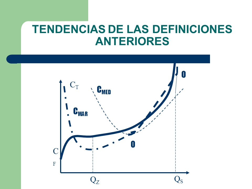 MAGNITUDES FUNDAMENTALES DE LA CURVA DE COSTOS COSTO MEDIO (C Me ) = C T /Q COSTO MARGINAL (C Mar ): INCREMENTO DE LOS COSTOS TOTALES POR PRODUCIR UNA UNIDAD MAS DE BIEN O COSTO DE LA SIGUIENTE UNIDAD DE BIEN