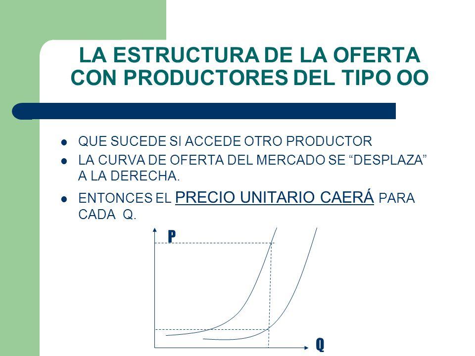 LA ESTRUCTURA DE LA OFERTA CON PRODUCTORES DEL TIPO OO – SEAN DOS PRODUCTORES CADA UNO CON UNA CIERTA CURVA DE OFERTA.