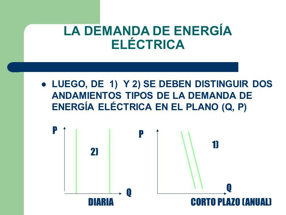 2)LA ENERGÍA ELÉCTRICA NO ES POSIBLE ALMACENARLA Y LA DEMANDA PRESENTA IMPORTANTES VARIACIONES HORA A HORA LA DEMANDA DE ENERGÍA ELÉCTRICA