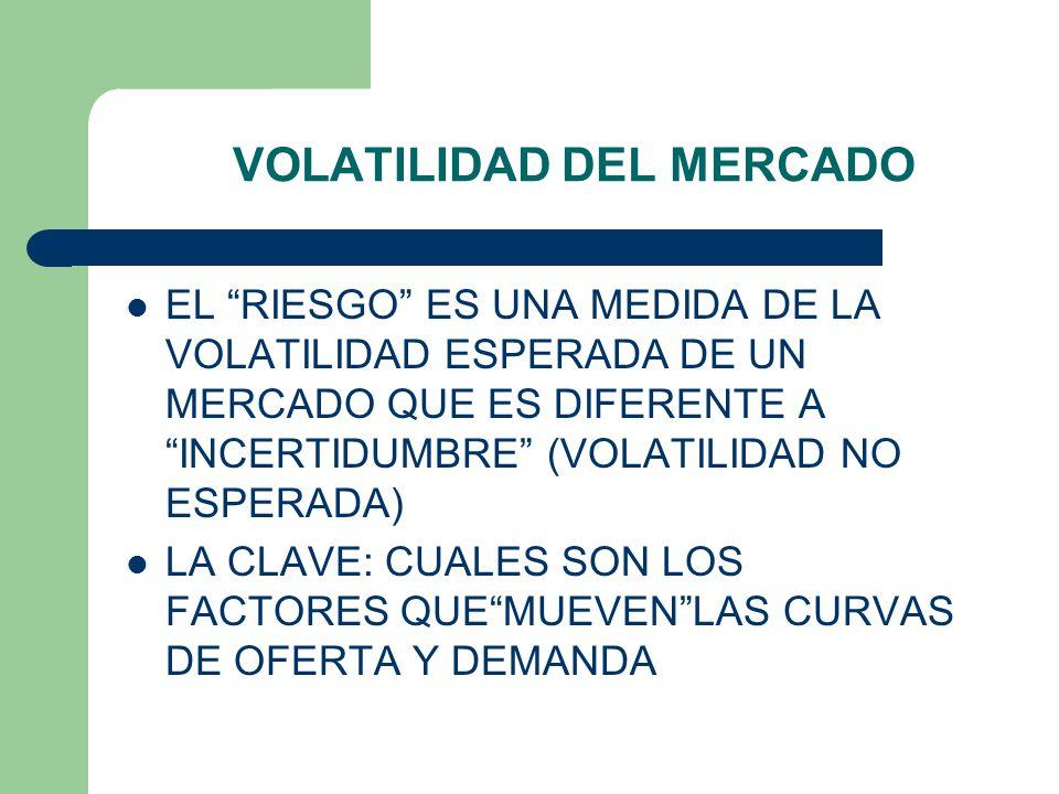 VOLATILIDAD DEL MERCADO CONCEPTOS PREVIOS: SE DICE QUE UN MERCADO ES VOLATIL CUANDO PUEDEN EXISTIR GRANDES VARIACIONES MOMENTANEAS EN PRECIO Y/O CANTIDAD EN EL PERIODO DE TIEMPO RELEVANTE LA VOLATILIDAD DE UN MERCADO DEPENDE DE LA ESTABILIDAD DE SUS CURVAS DE OFERTA Y DEMANDA AGREGADA EN EL PERIODO DE TIEMPO RELEVANTE