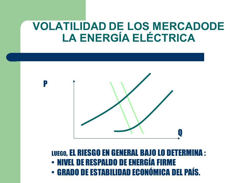 VOLATILIDAD DE LOS MERCADODE LA ENERGÍA ELÉCTRICA MERCADO A TÉRMINO O DE CONTRATOS (ANUAL) – DEMANDA: POCA VARIACIÓN POR RIGIDEZ AL PRECIO Y SUSTITUCIÓN – OFERTA: VARIACIÓN POR DÉFICIT DE ENERGÍA O ALTERACIONES EN LOS PRECIOS QUE DETERMINAN LA CURVA DE COSTO (TECNOLOGÍA, INSUMOS, FACTORES DE PRODUCCIÓN, IMPUESTOS)
