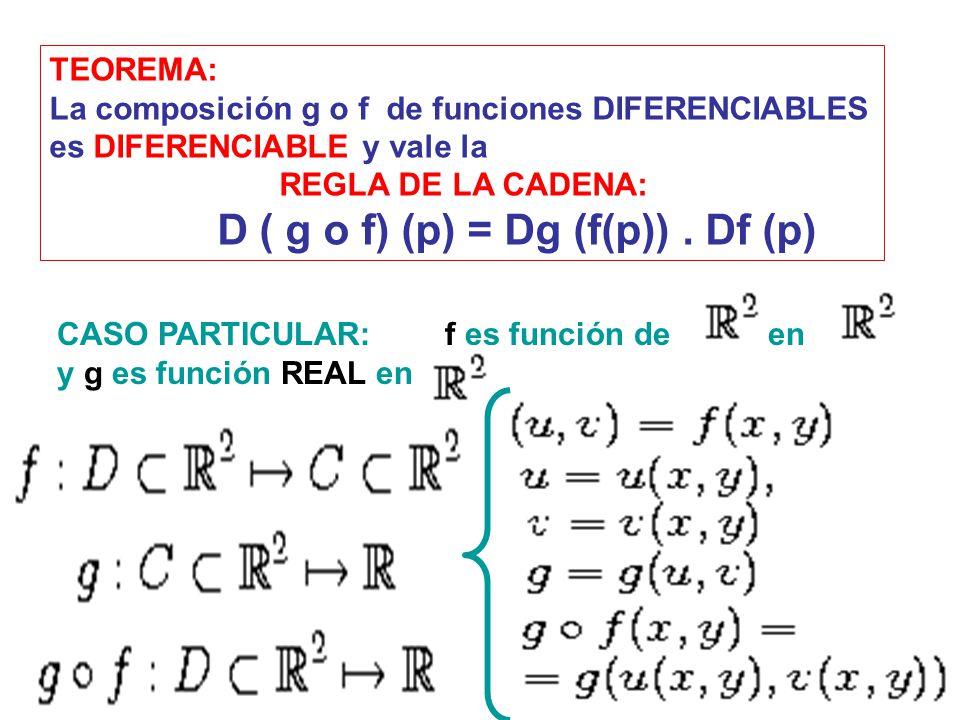 TEOREMA: La composición g o f de funciones DIFERENCIABLES es DIFERENCIABLE y vale la REGLA DE LA CADENA: D ( g o f) (p) = Dg (f(p)). Df (p) CASO PARTI