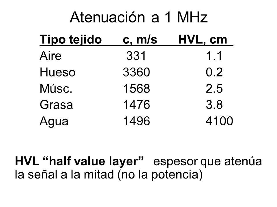 Atenuación a 1 MHz Tipo tejidoc, m/s HVL, cm Aire 3311.1 Hueso33600.2 Músc.15682.5 Grasa14763.8 Agua14964100 HVL half value layer espesor que atenúa l