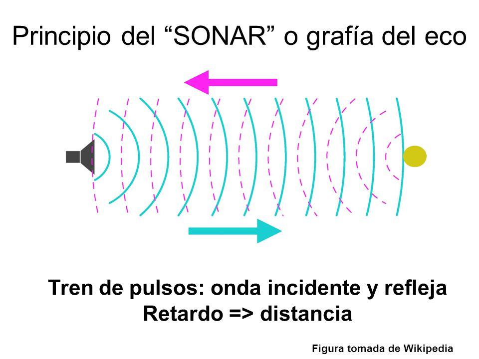 Principio del SONAR o grafía del eco Tren de pulsos: onda incidente y refleja Retardo => distancia Figura tomada de Wikipedia