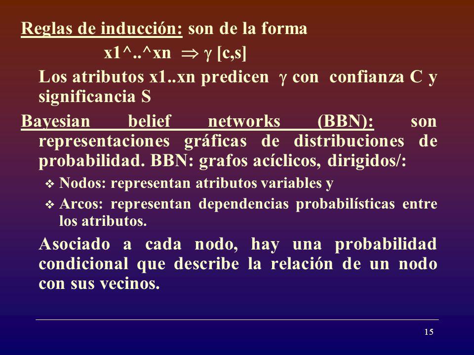 15 Reglas de inducción: son de la forma x1^..^xn [c,s] Los atributos x1..xn predicen con confianza C y significancia S Bayesian belief networks (BBN): son representaciones gráficas de distribuciones de probabilidad.