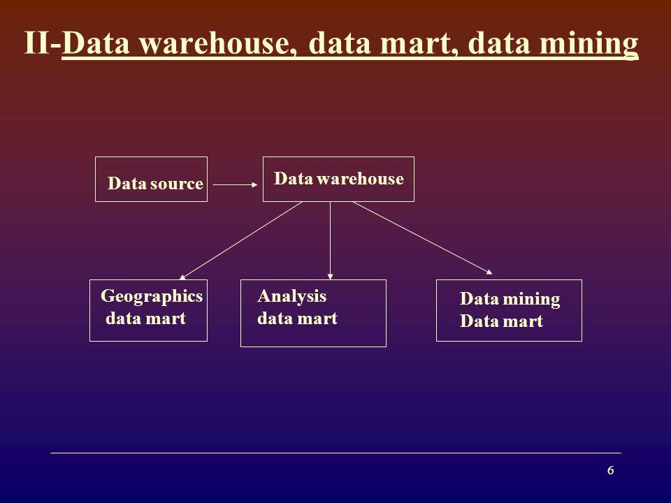 6 II-Data warehouse, data mart, data mining Data warehouse Geographics data mart Analysis data mart Data mining Data mart Data source