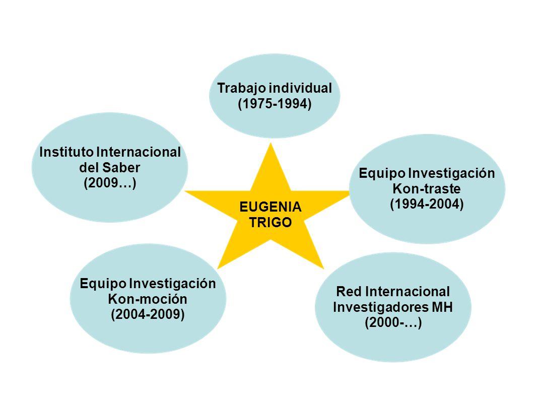 EUGENIA TRIGO Trabajo individual (1975-1994) Equipo Investigación Kon-traste (1994-2004) Equipo Investigación Kon-moción (2004-2009) Red Internacional