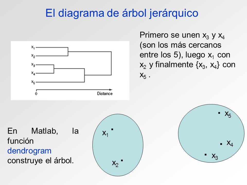 El diagrama de árbol jerárquico. x1x1. x2x2. x3x3. x4x4 x5x5. Primero se unen x 3 y x 4 (son los más cercanos entre los 5), luego x 1 con x 2 y finalm