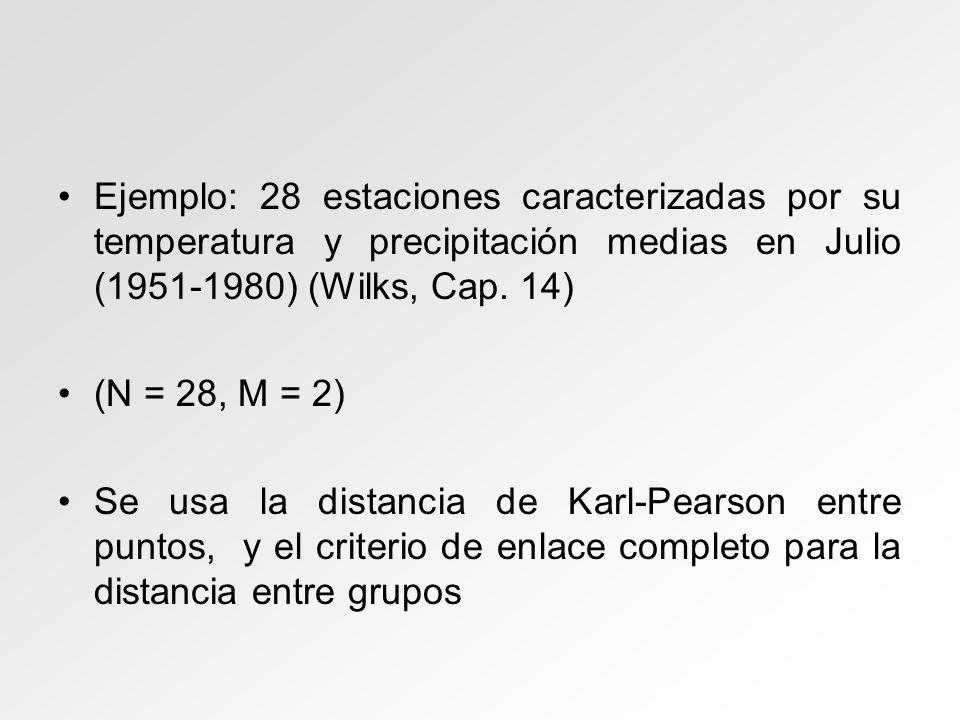 Ejemplo: 28 estaciones caracterizadas por su temperatura y precipitación medias en Julio (1951-1980) (Wilks, Cap. 14) (N = 28, M = 2) Se usa la distan