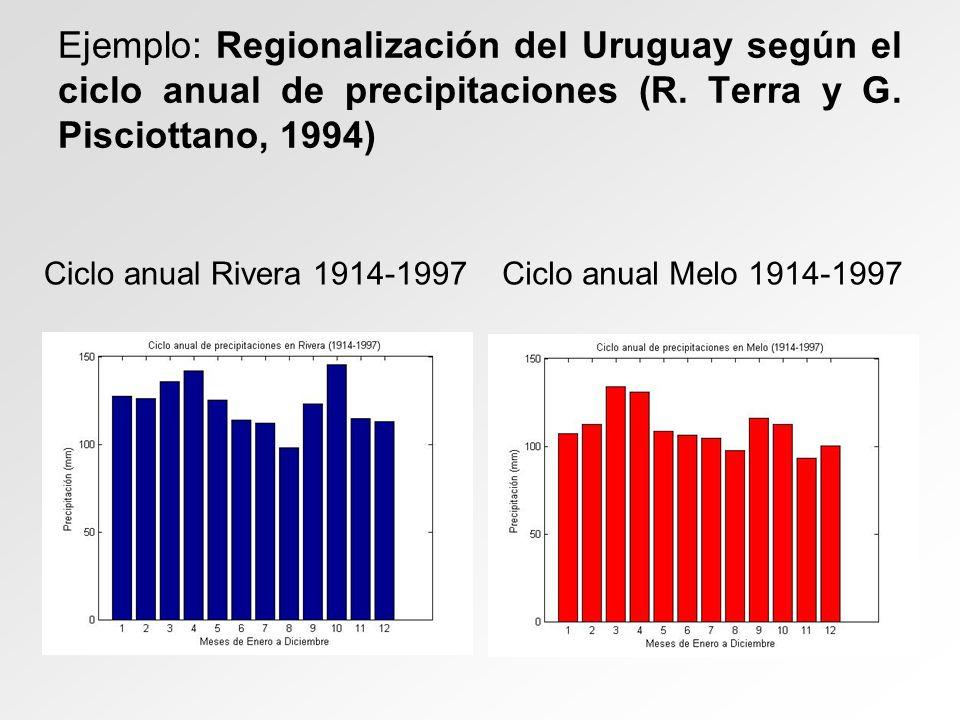Ejemplo: Regionalización del Uruguay según el ciclo anual de precipitaciones (R. Terra y G. Pisciottano, 1994) Ciclo anual Rivera 1914-1997Ciclo anual