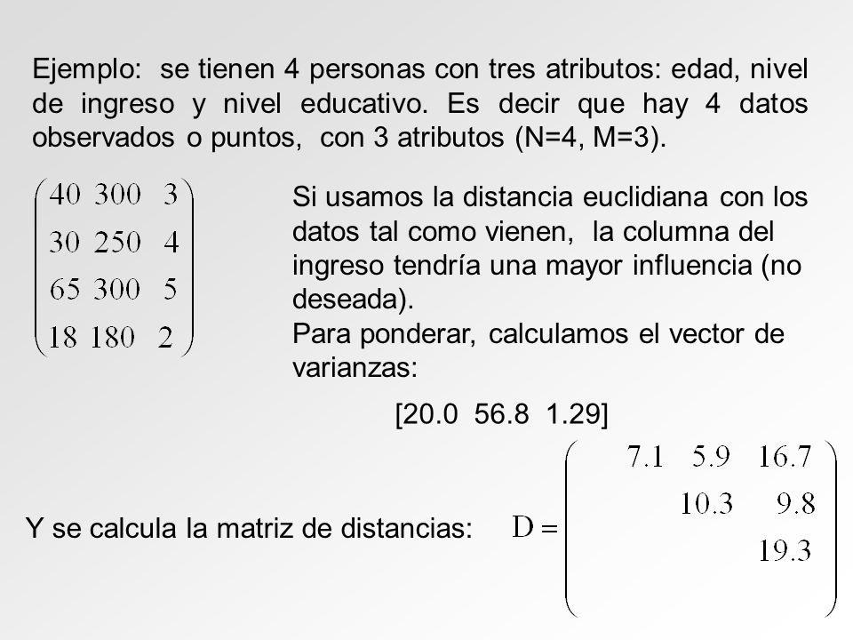 Ejemplo: se tienen 4 personas con tres atributos: edad, nivel de ingreso y nivel educativo. Es decir que hay 4 datos observados o puntos, con 3 atribu