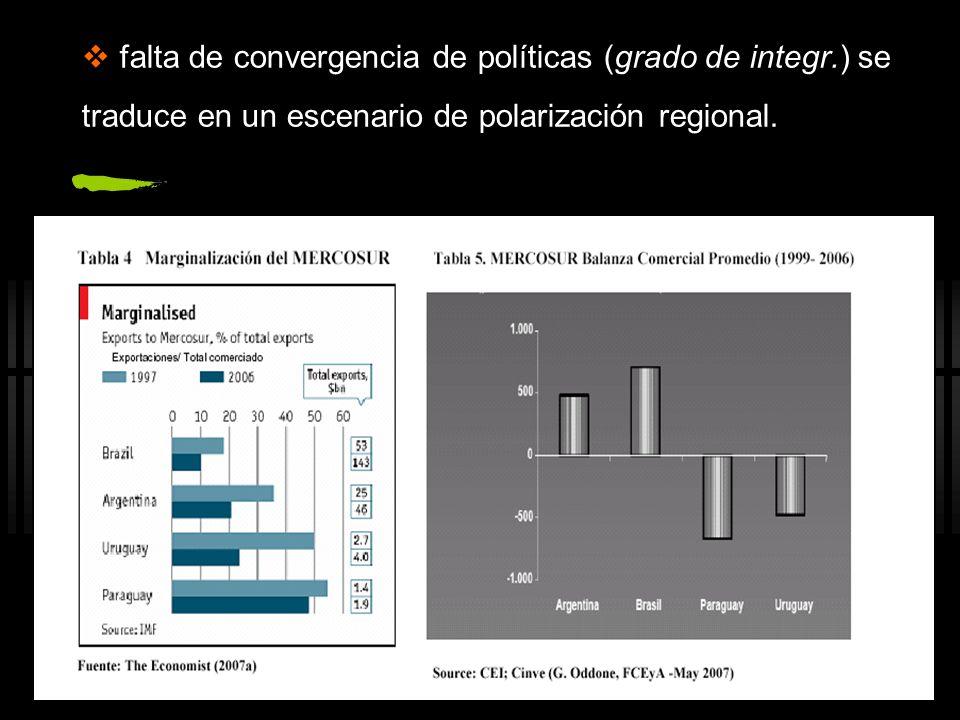 falta de convergencia de políticas (grado de integr.) se traduce en un escenario de polarización regional.