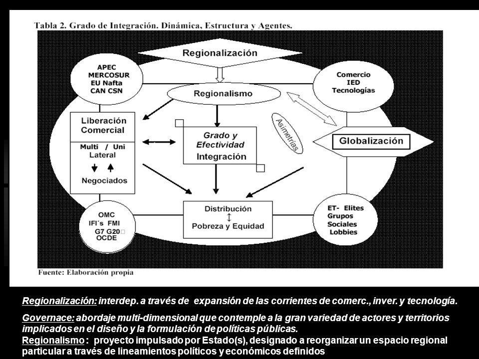 Regionalización: interdep. a través de expansión de las corrientes de comerc., inver. y tecnología. Governace: abordaje multi-dimensional que contempl