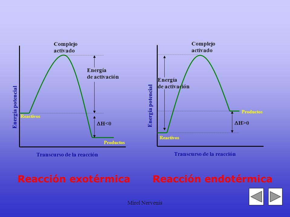 Mirel Nervenis Energía de activación Energía potencial Transcurso de la reacción Complejo activado Reactivos H<0 Energía de activación Transcurso de la reacción Complejo activado Reactivos H>0 Energía potencial Reacción exotérmicaReacción endotérmica Productos